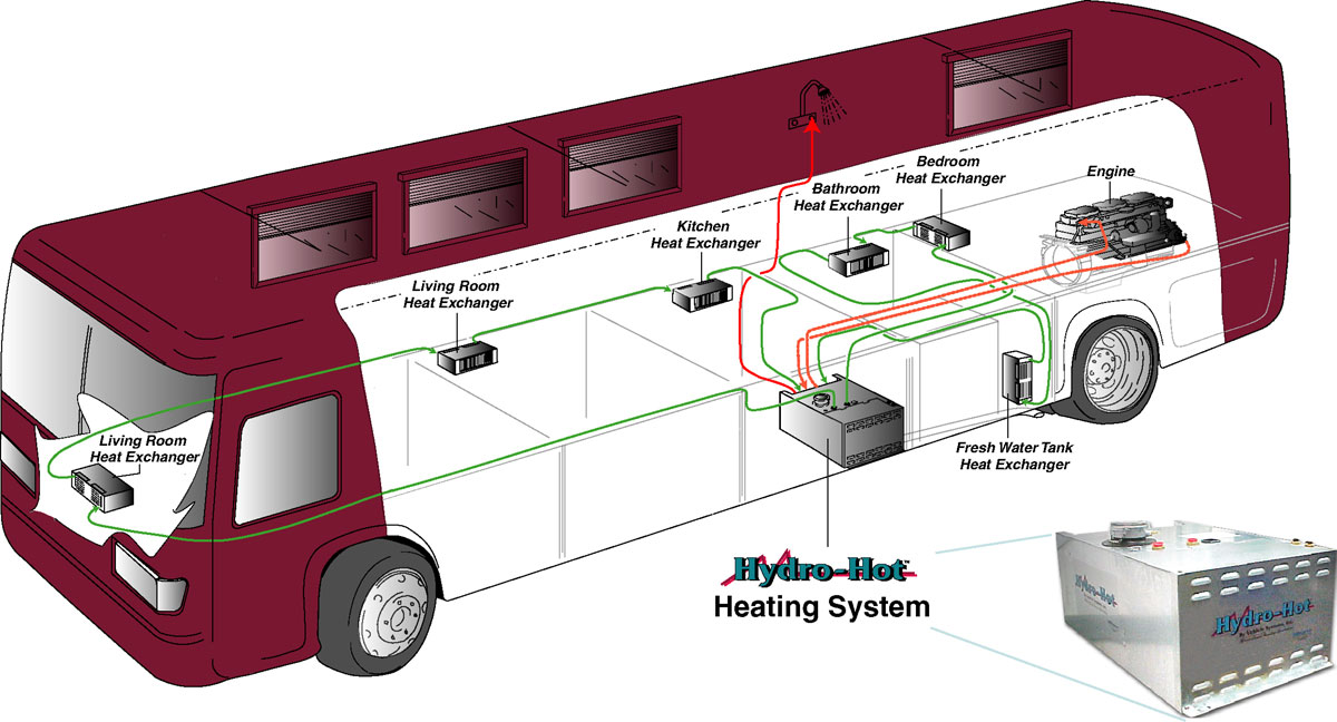 Rv Tech Library Hydronic Heating Overview